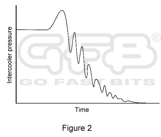 The Truth About Compressor Surge - GFB Performance turbo